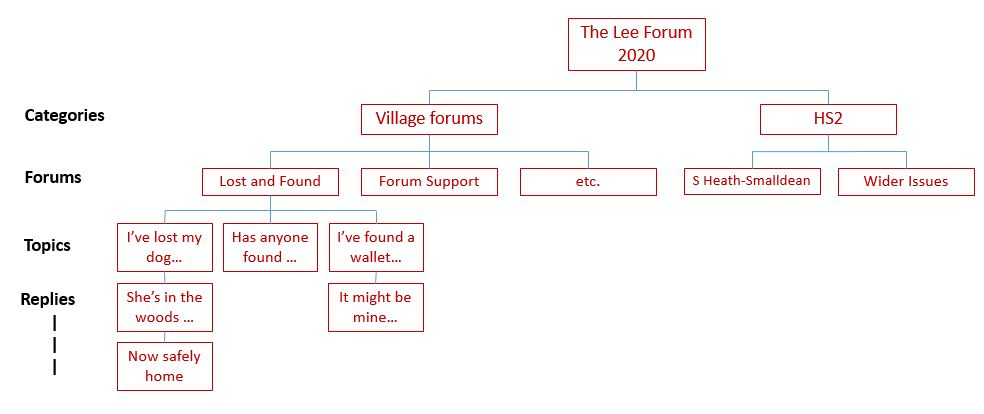 Hierarchy chart showing how the forum is broken down into Categories (Village forums and HS2), Forums (for example Lost and Found, Forum Support etc. within the Village Forums category), Topics and Replies
